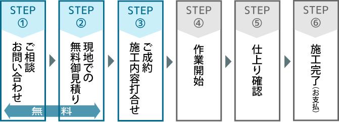 作業完了までの流れ【大阪カビ取りプロ】